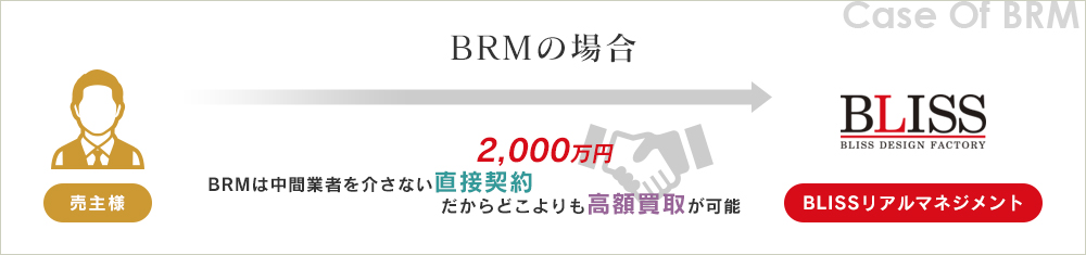 BRMの場合